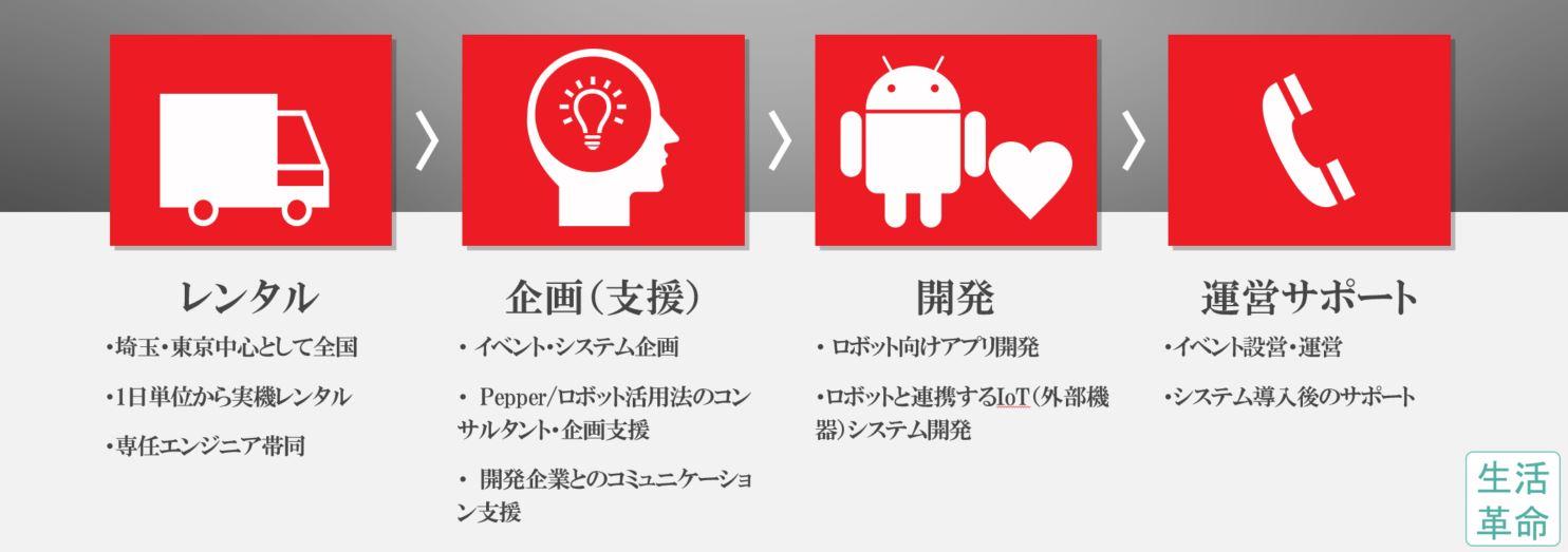 生活革命のロボットイベント事業の内容(レンタル・企画支援・開発・運営サポート)